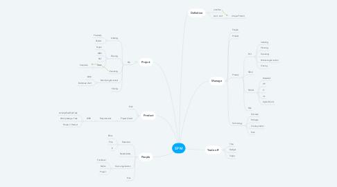 Mind Map: SPM