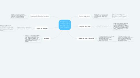Mind Map: Principios que caracterizan a los gobiernos democráticos