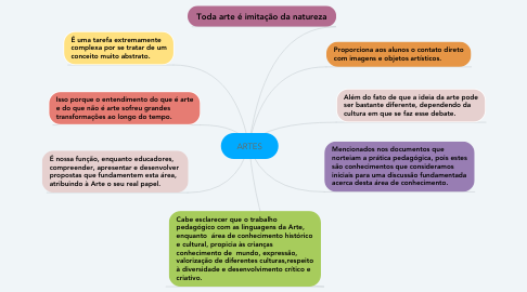 Mind Map: ARTES