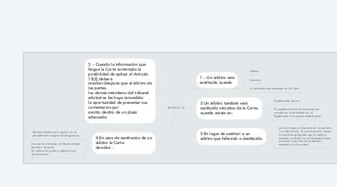 Mind Map: ARTICULO 15