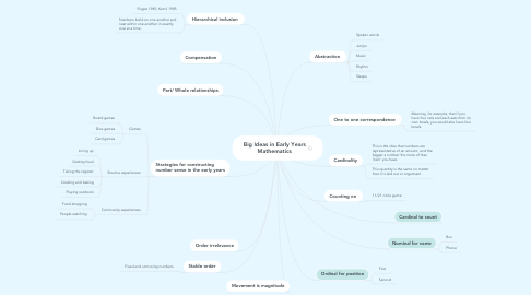 Mind Map: Big Ideas in Early Years Mathematics
