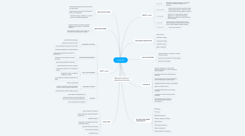 Mind Map: WORTIPS
