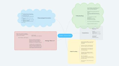 Mind Map: Diabetic Ketoacidosis