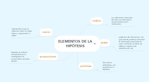 Mind Map: ELEMENTOS DE LA HIPÓTESIS