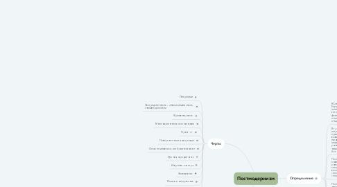 Mind Map: Постмодернизм