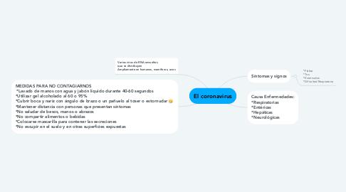 Mind Map: El coronavirus