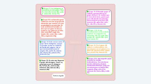 Mind Map: FAMILIAS A