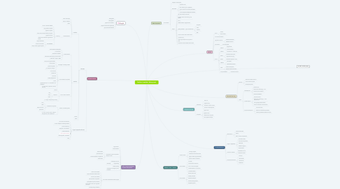 Mind Map: Online tanulási környezet