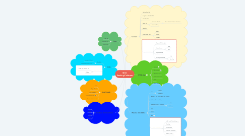 Mind Map: SEO  Ranking-Faktoren