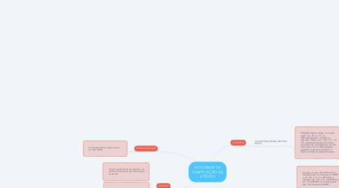 Mind Map: AS FORMAS DE COMPOSIÇÃO DE LITÍGIOS
