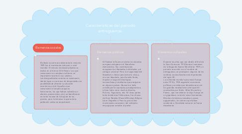 Mind Map: Características del periodo entreguerras.