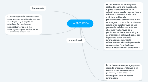Mind Map: LA ENCUESTA