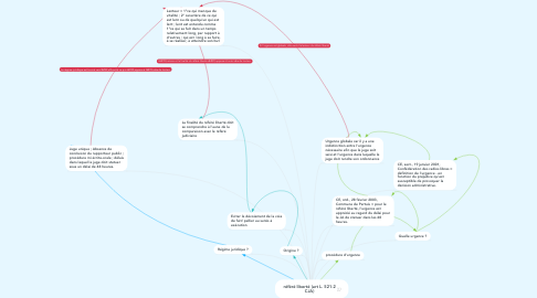 Mind Map: référé liberté (art L. 521-2 CJA)