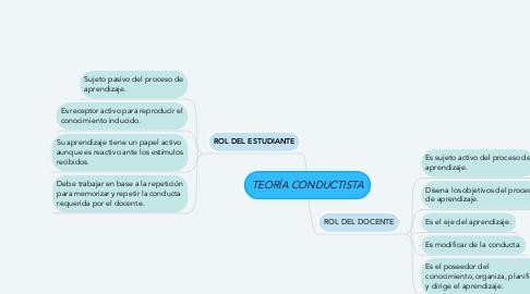 Mind Map: TEORÍA CONDUCTISTA