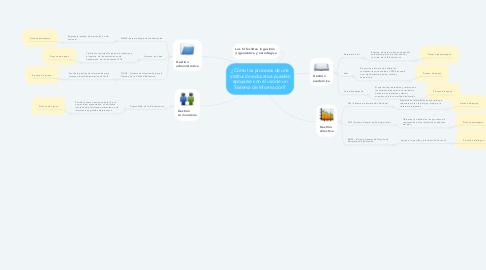 Mind Map: ¿Cómo los procesos de una institución educativa pueden apoyarse con el uso de un Sistema de Información?