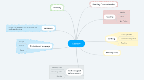 Mind Map: Literacy