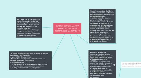 Mind Map: DERECHOS SEXUALES Y REPRODUCTIVOS EN TIEMPOS DE LA COVID-19