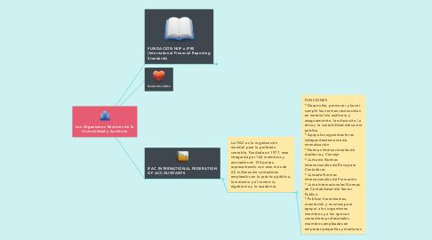 Mind Map: Los Organismos Rectores de la Contabilidad y Auditoria
