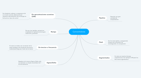 Mind Map: Convertidores