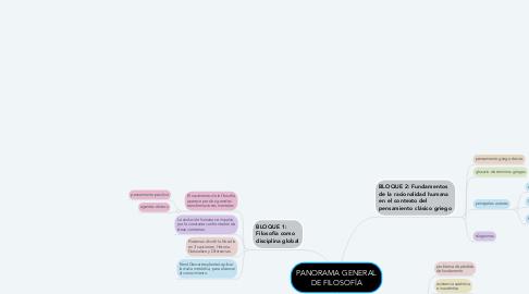 Mind Map: PANORAMA GENERAL DE FILOSOFÍA