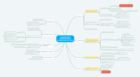 Mind Map: 4 PILARES PARA DESENVOLVER O CALENDÁRIO EDITORIAL