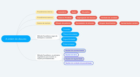 Mind Map: A ordem do discurso