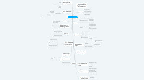 Mind Map: Resolución 1016 de 1989