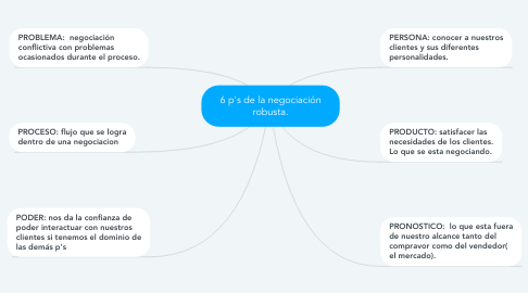 Mind Map: 6 p's de la negociación robusta.