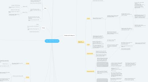 Mind Map: Kartu Kredit Pemerintah