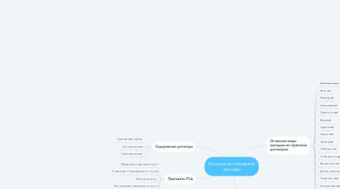 Mind Map: Гражданско-правовой договор