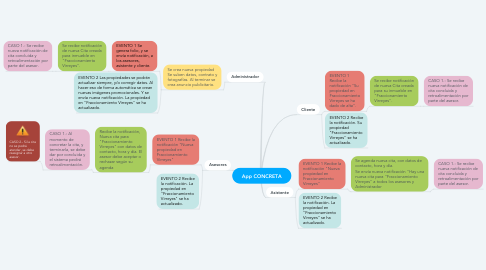 Mind Map: App CONCRETA
