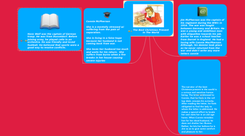 Mind Map: The Best Christmas Present In The World