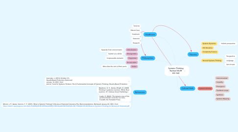 Mind Map: Systems Thinking Rachael Wolff HCI 542