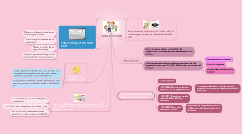 Mind Map: FAMILIA  ISO 9000