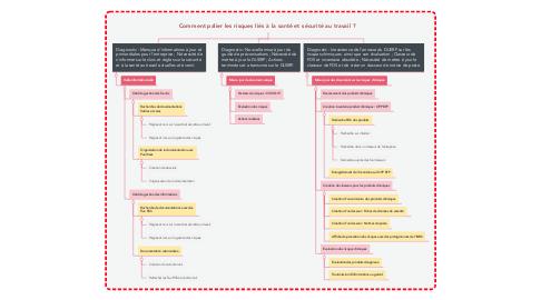 Mind Map: Comment palier les risques liés à la santé et sécurité au travail ?