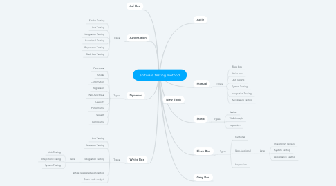 Mind Map: software testing method