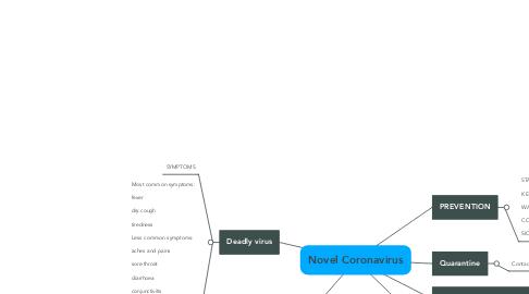 Mind Map: Novel Coronavirus