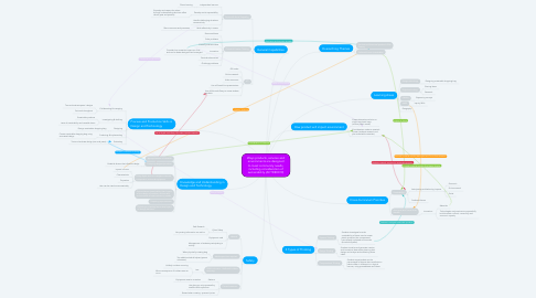 Mind Map: Ways products, services and environments are designed to meet community needs, including consideration of sustainability (ACTDEK010)