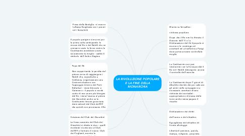 Mind Map: LA RIVOLUZIONE POPOLARE E LA FINE DELLA MONARCHIA