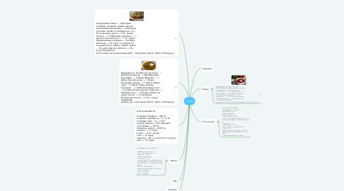 Mind Map: Супы