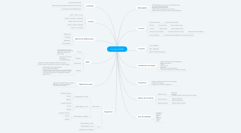 Mind Map: Concept LUKIMA