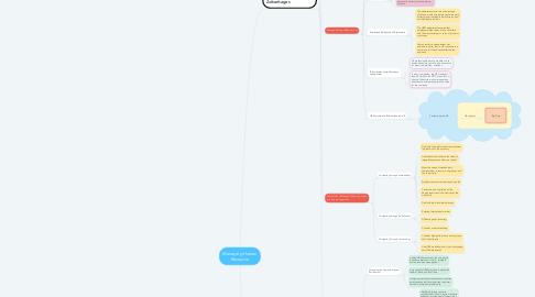 Mind Map: Managing Human Resource