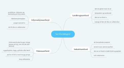 Mind Map: Samfundstyper