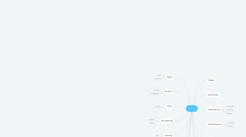 Mind Map: H4 Kvist