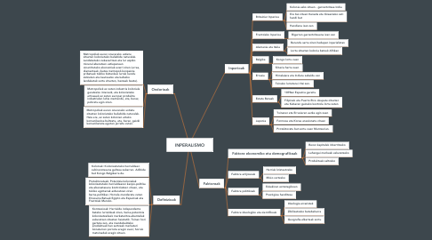 Mind Map: INPERALISMO
