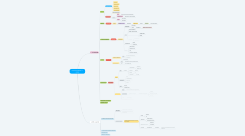Mind Map: DISFUNCIONES DE LA BOCA