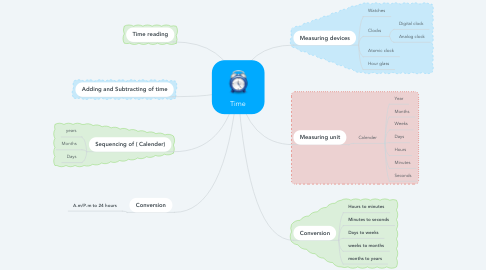 Mind Map: Time