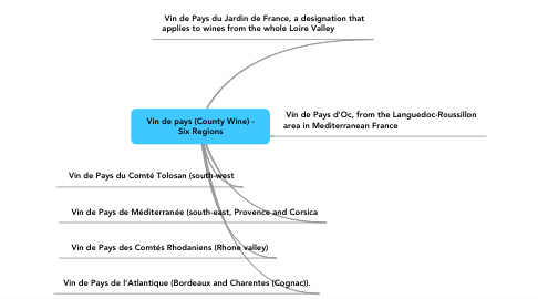 Mind Map: Vin de pays (County Wine) - Six Regions