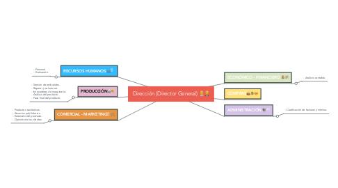 Mind Map: Dirección (Director General) 👨💼👩💼