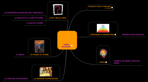 Mind Map: TEMPI MODERNI